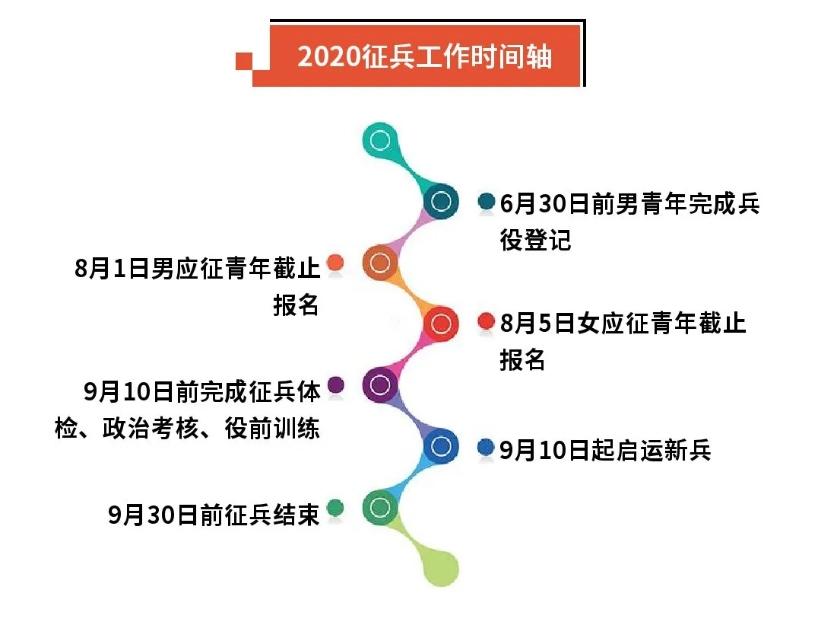 受疫情影响,湖南2020年上半年征兵工作推迟至下半年一并组织