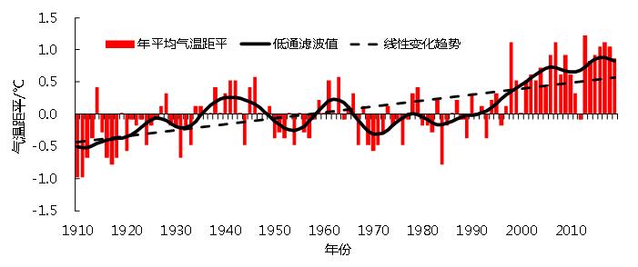 近110年湖南升温约1℃,冬春秋三季气温显著上升