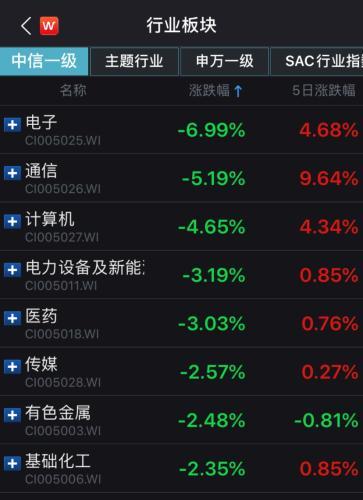 A股反弹受阻超2000股下跌 两市连续6日成交过万亿 新湖南www.hunanabc.com