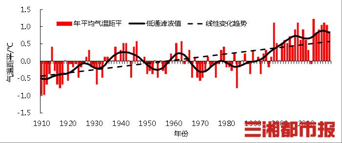 近110年湖南气温上升约1℃,为什么我们感觉以前冬天冷得多?