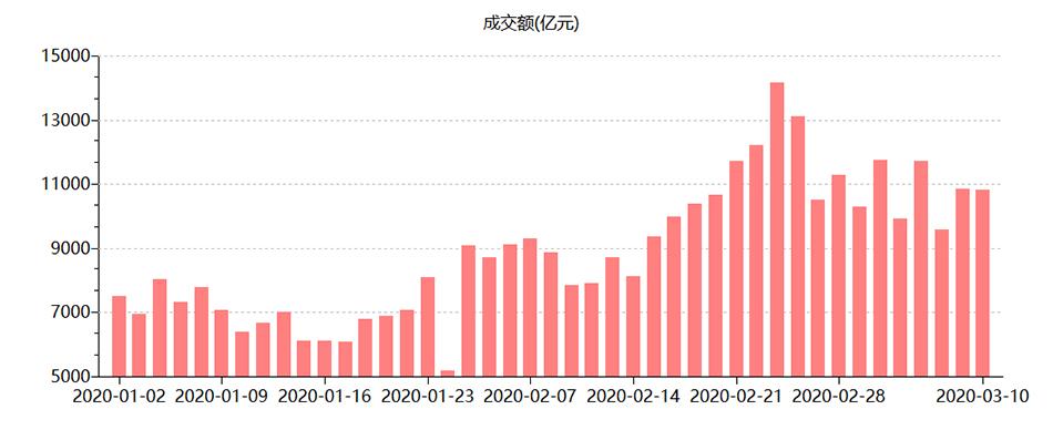 A股市场满血复活:成交再超万亿元,向上动能将进一步释放 新湖南www.hunanabc.com
