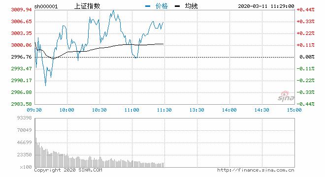 创指表现弱势沪指涨0.33% 海南板块上演涨停潮 新湖南www.hunanabc.com