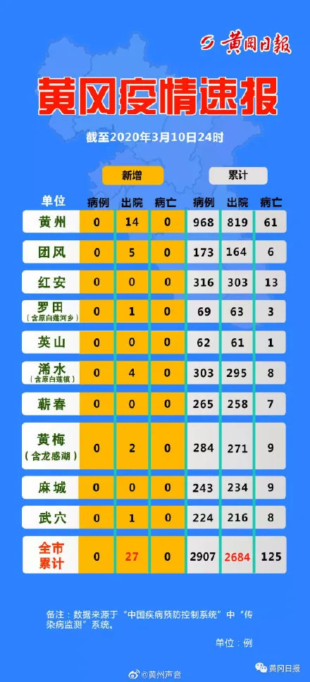 黄冈多地清零!评论区致谢湖南、山东医疗队,被暖到了…… 新湖南www.hunanabc.com