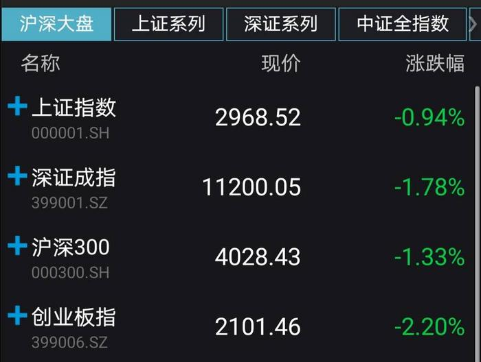 A股收跌:沪指失守3000点 海南和湖北股票上演涨停潮 新湖南www.hunanabc.com