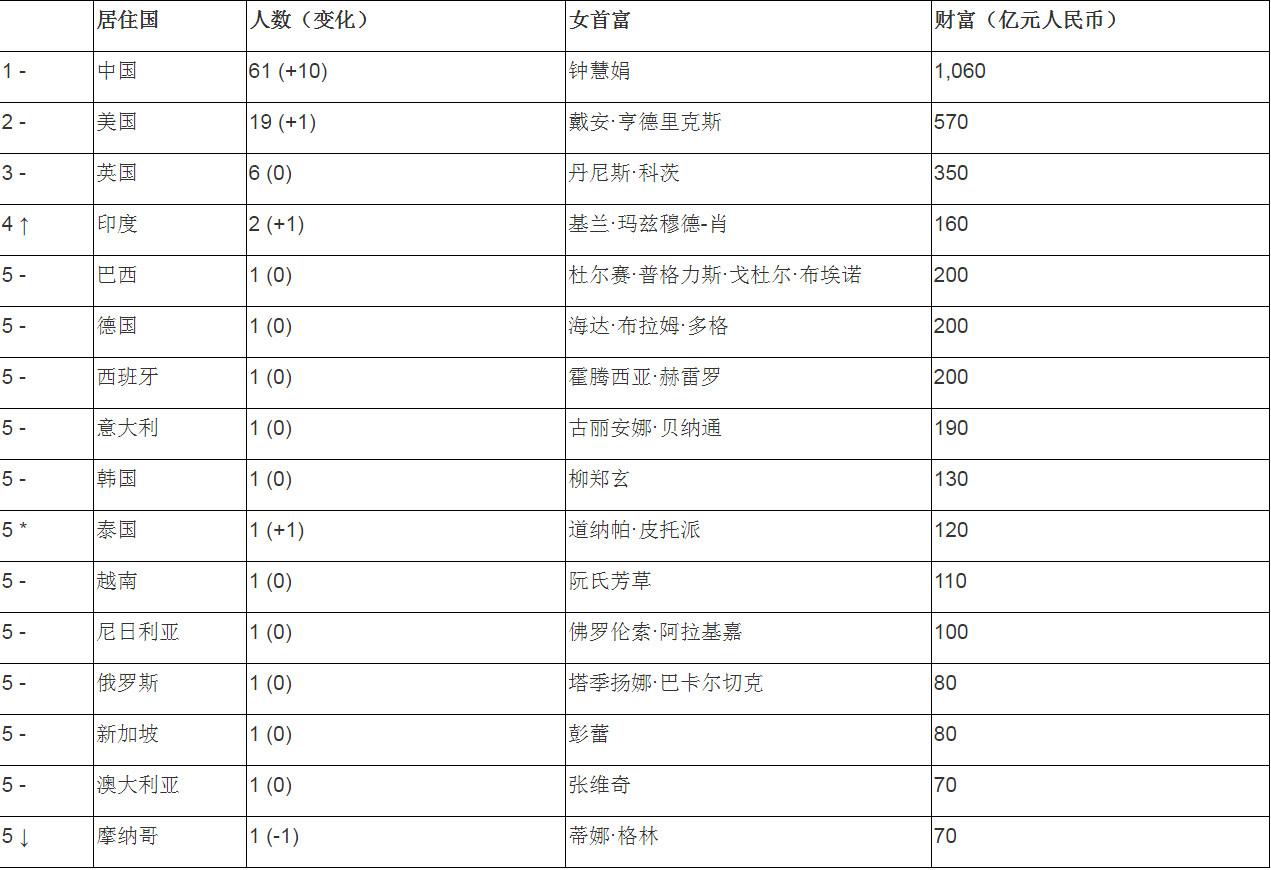 全球白手起家女富豪榜:钟慧娟1060亿元居榜首 新湖南www.hunanabc.com