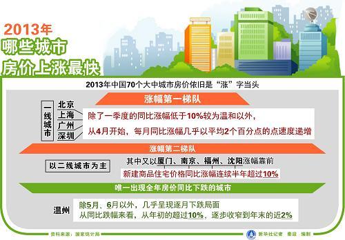 2013年12月70个城市房价仅2个下降 今年接着涨?