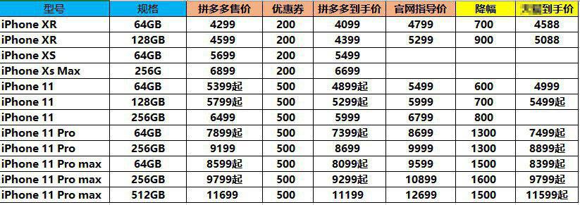 """拼多多预热""""双11"""",苹果iPhone11最高直降1600元 新湖南www.hunanabc.com"""