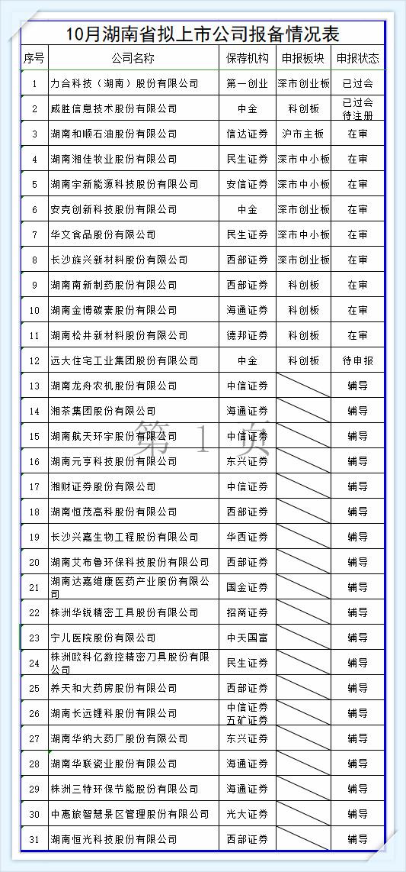 【湘股播报】力合发行、威胜过会,31家湘企排队冲刺IPO 新湖南www.hunanabc.com