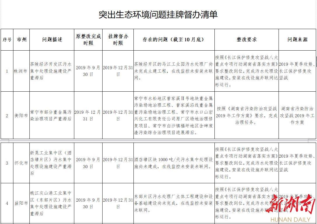 湖南对7个突出生态环境问题进行挂牌督办 涉及6个市州