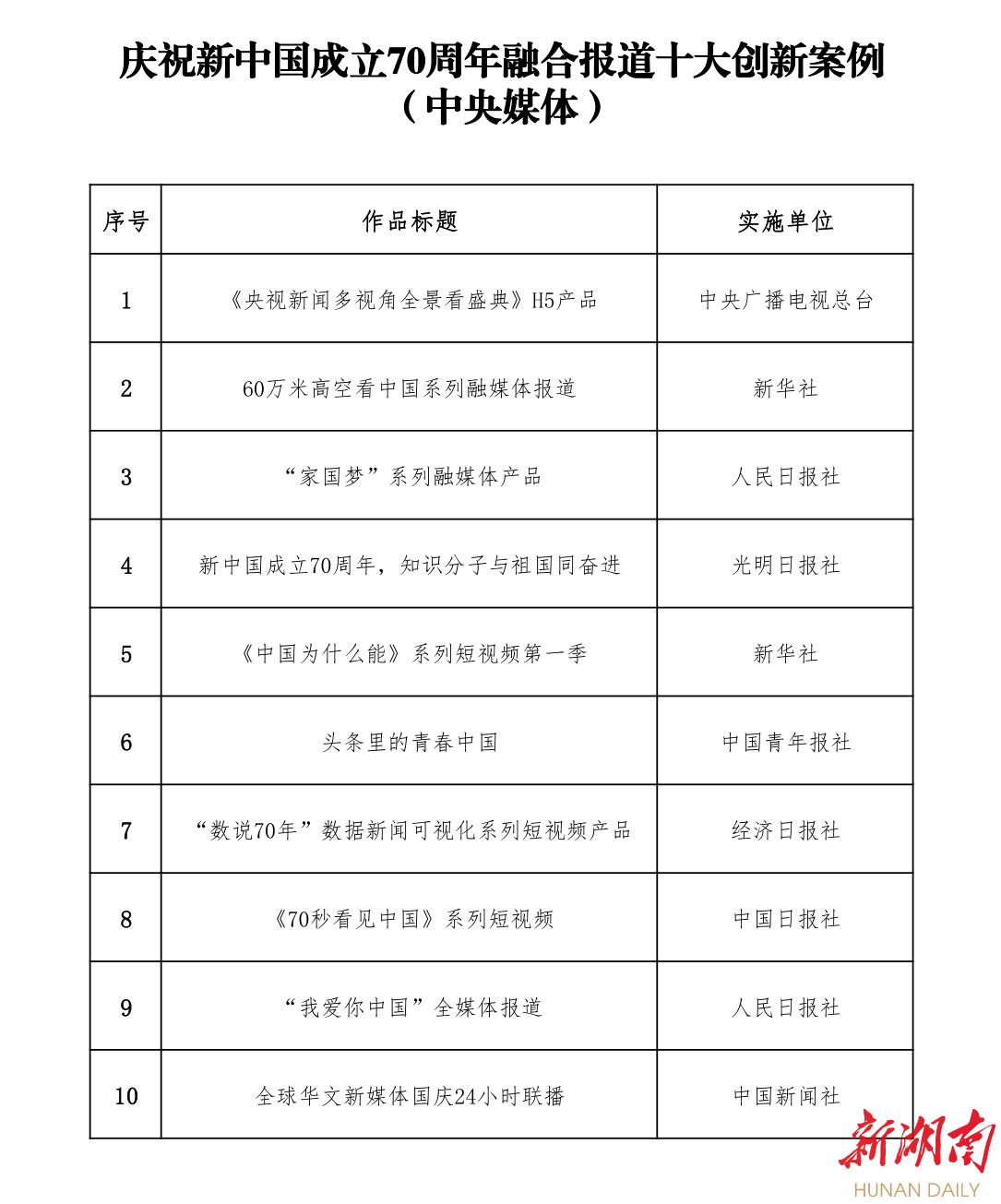 速看!庆祝新中国成立70周年融合报道20大创新案例出炉 新湖南www.hunanabc.com