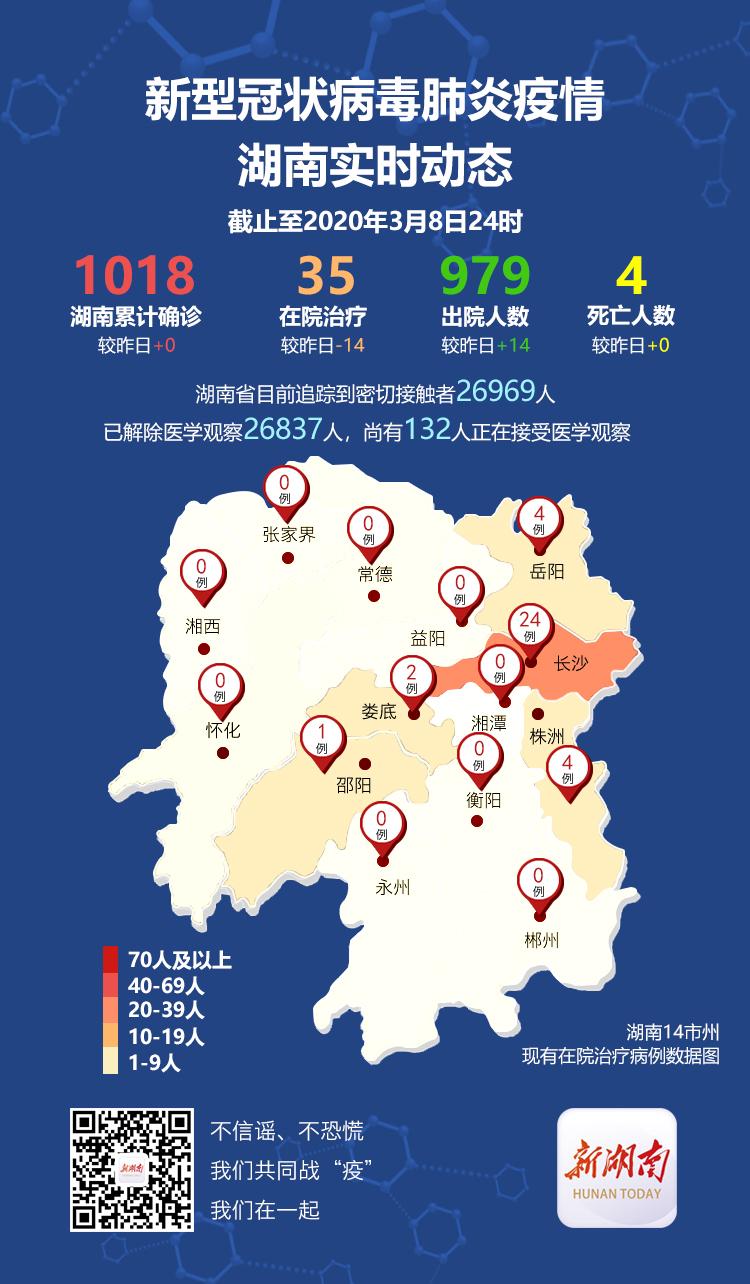 湖南昨日无新增确诊病例,在院治疗35例,累计出院979例 新湖南www.hunanabc.com