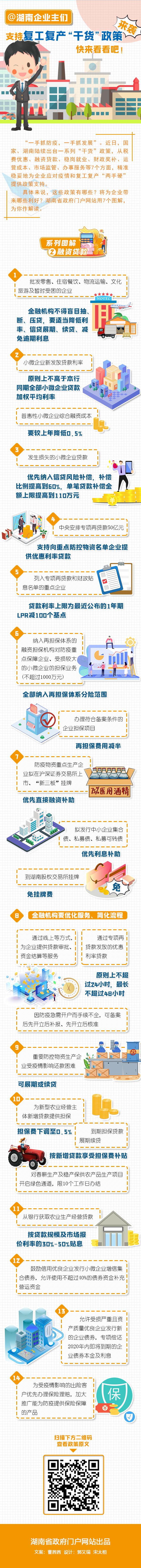 """@湖南企业主们 支持复工复产""""干货""""政策来袭 快来看看吧! 新湖南www.hunanabc.com"""