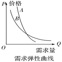 高考冲刺丨政治:经济曲线图解题方法归纳 新湖南www.hunanabc.com