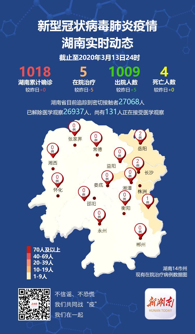 湖南昨日无新增确诊病例,在院治疗5例,累计出院1009例 新湖南www.hunanabc.com